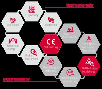Dienstleistungsangebot von Euchner für Maschinenhersteller und Maschinenbetreiber